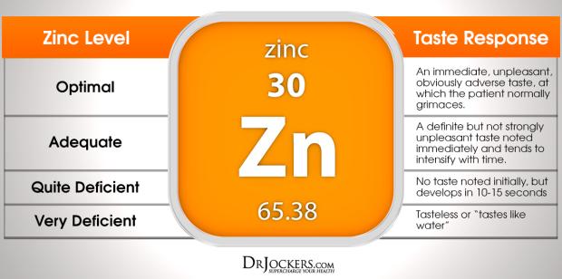 pylouria_zincleveltasteresponse